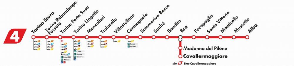 トリノ~ブラ~アルバを結ぶ路線が高速化、毎日36本運行するようになった。世界遺産になったランゲ、ロエロ、モンフェラート地区へのアクセスをよくして、誘客につなげたい。
